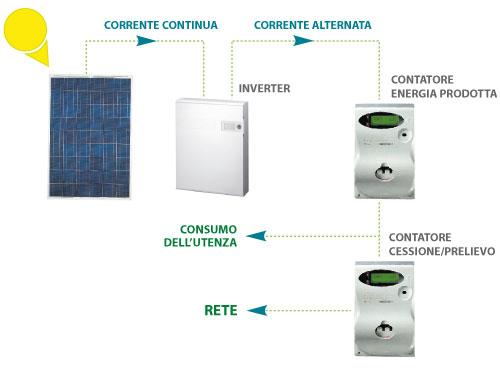 sistema-fotovoltaico_web
